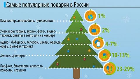что подарить на новый год 2013-2014